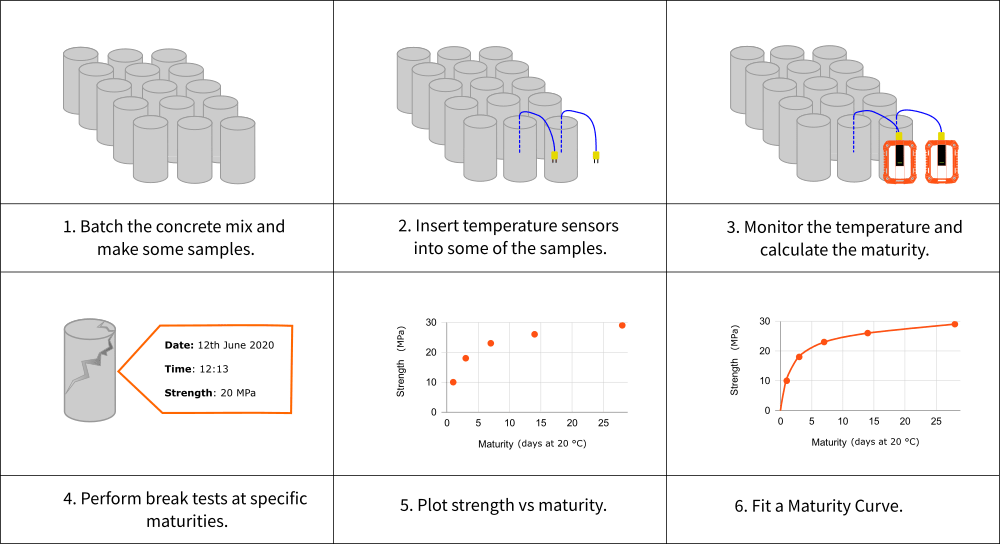A diagram divided into six rectangles shows the six steps to calibrating maturity. These include batching the concrete mix and making some samples, inserting temperature sensors into some of the samples, monitoring the temperature and calculating the maturity, performing break tests at specific maturities, plotting strength versus maturity, and fitting a maturity curve.